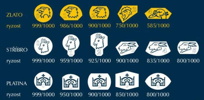 Vyobrazení českých puncovních značek pro zlato, stříbro a platinu